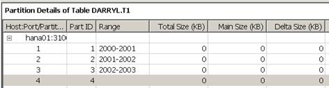 HANA Table Distribution